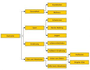 Mindmap einer Abnehm-Seite (Menüstruktur)
