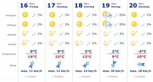 Wetter.net gutes Beispiel
