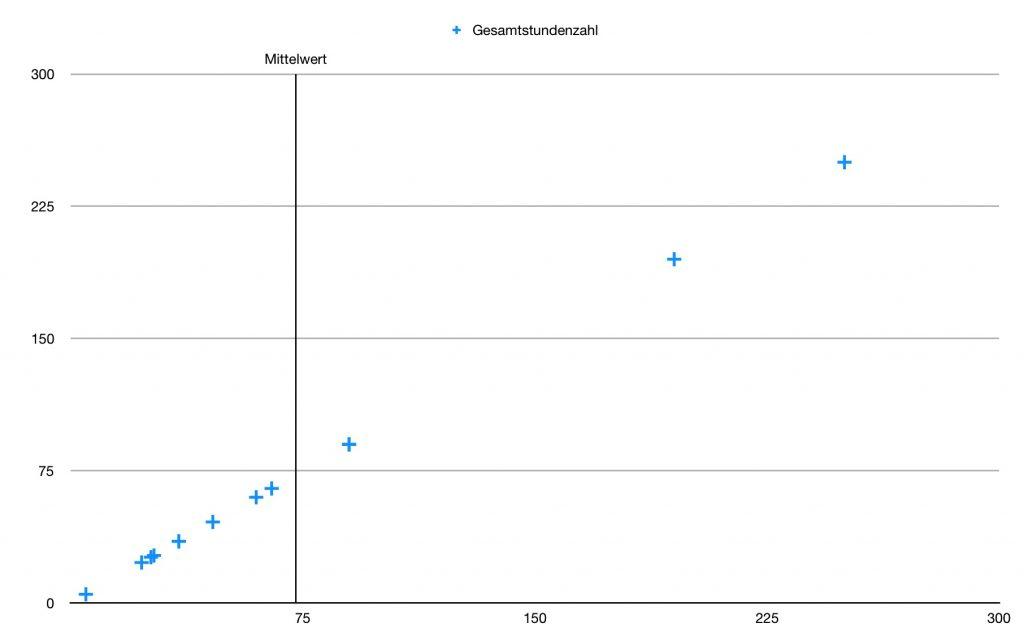 Graph zeigt die durchschnittliche Plugin-Entwicklungszeit